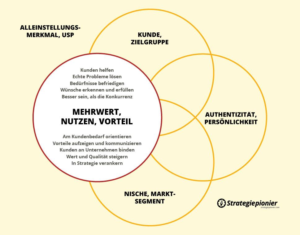 "Beitragsgrafik Alleinstellungsmerkmal ""Mehrwert bieten"""